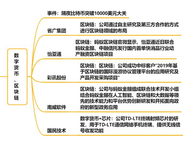 【财联社午报】科技板块领涨两市 券商异动带领沪指冲