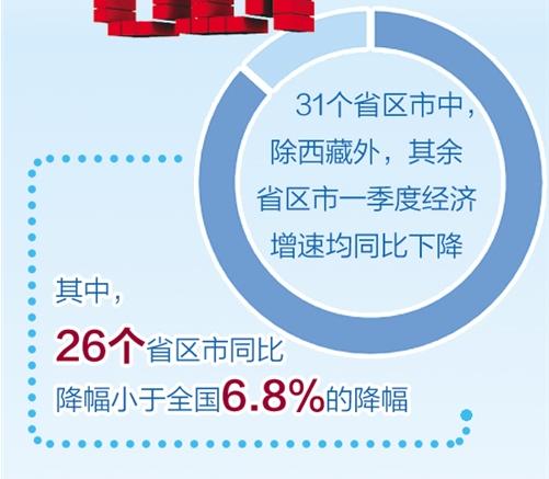 各省份一季度经济运行成绩单亮相:湖北领跌 西藏独秀